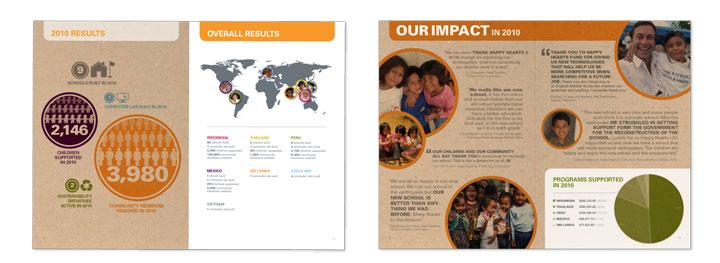 Annual Report Samples Non Profit Annual Report
